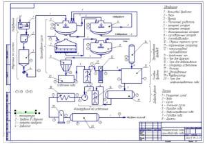 2.Технологическая схема производства пива (формат А2)