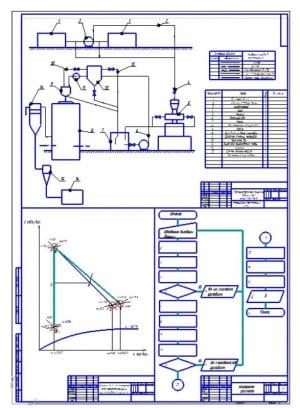 2.Аппаратно-технологическая схема процесса высушивания крови и получения альбумина с разработкой алгоритма расчета и построения диаграмм теоретической и проектируемой сушилок (формат А1)