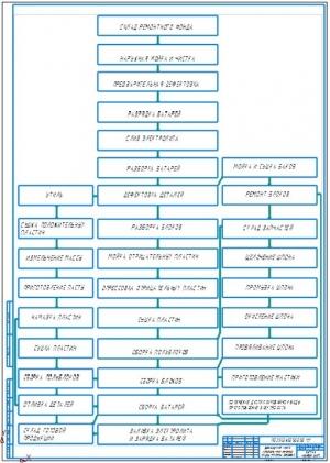 3.Маршрутная карта капитального ремонта аккумуляторных батарей А1
