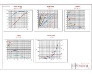 3.Чертеж анализа эксплуатационных свойств автомобиля ЗИЛ-4331