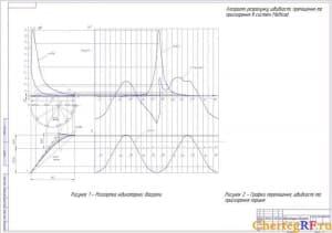 Чертеж индикаторной диаграммы рабочего цикла двигателя ЯМЗ-238 (фооматА1)