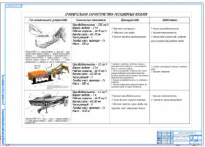 3.Плакат сравнительных характеристик ротационных косилок А1