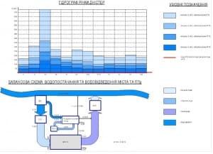 3.Гидрограф реки Днестр. Балансовая схема водоснабжения (формат А1)