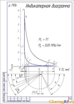 Набор чертежей индикаторных диаграмм (формат А1 )