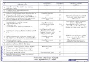 3.Чертеж технологической карты диагностирования  тормозной системы передней оси автомобиля (формат А1) – 2ой лист