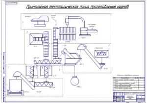 3.Чертеж применяемой технологической линии приготовления кормов (формат А1)