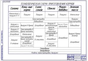 3.Технологическая схема приготовления кормов в запарнике (формат А1)