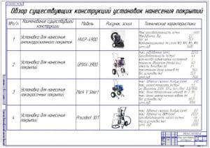 3.Обзор существующих конструкций установок нанесения покрытий (формат А1)