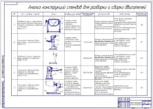 3.Анализ конструкций стендов для сборки и разборки двигателей (формат А1) с указанием достоинств и недостатков