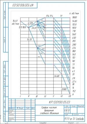 3.График частот вращения главного движения А4
