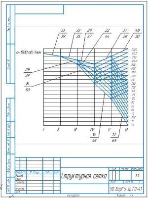 3.Структурная сетка числа оборотов шпинделя сверлильного станка 2М55 А4