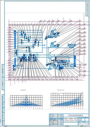4.Кинематическая схема станка с графиками