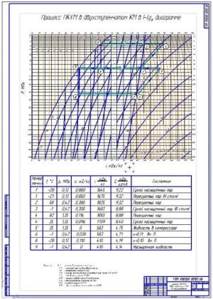 4.Процесс ПКХМ в двухступенчатом КМ в I-lg  диаграмме (формат А1). Процессы