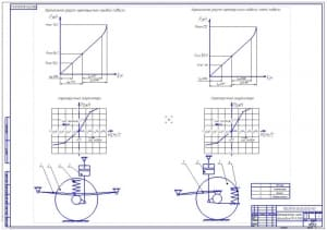 4.Кинематическая схема автомобиля МАЗ-5340 (формат А1) с указанием: вертикальной упругой характеристик передней и задней подвесок, характеристики амортизатора
