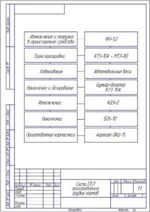 4.Схема поточно-технологической линии приготовления грубых кормов (формат А4)