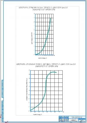 4.Номограммы для определения показателей испытания термостата (А1)