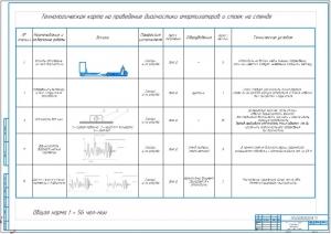 4.Технологическая карта на проведение диагностики амортизаторов и стоек на стенде (А1)