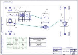 5.Кинематическая схема трансмиссии (формат А2). Выставлены позиции: ДВС, сцепление, КПП, раздаточная коробка, задний и передний мосты