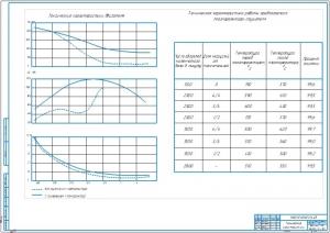 5.Графики токсических характеристик двигателя без применения плазмореактора и с применением плазмореактора (А1)