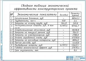 5.Сводная таблица экономической эффективности конструктивного проекта (А1)