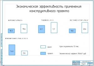 5.Показатели экономической эффективности применения конструктивного проекта (А1)