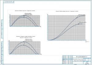 5.Диаграммы впускного и выпускного клапанов А2