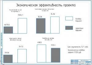 6.Экономическая эффективность проекта