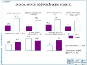 6.Графики экономической эффективности проекта А1