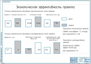 6.Экономическая эффективность проекта А1