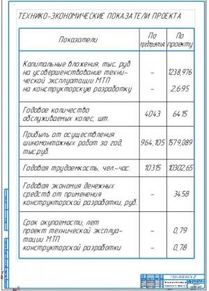 6.Технико-экономические показатели проекта А1