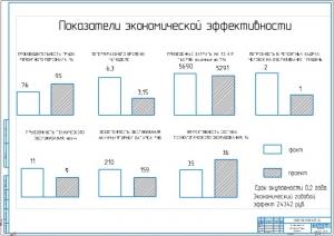 7.Экономическая эффективность проекта А1