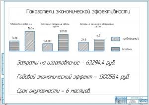 8.Показатели экономической эффективности (А1)