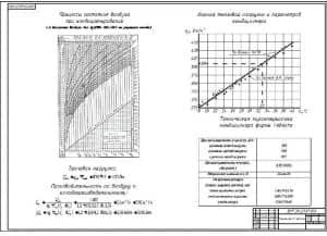 8.Чертеж оценки микроклимата кабины с технической характеристикой кондиционера (формат А1)