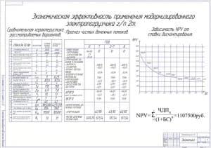 9.Чертеж экономической эффективности применения модернизированного электропогрузчика грузоподъемностью 2т (формат А1)