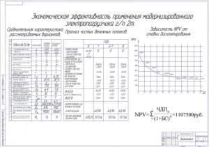 9.Показатели экономической эффективности применения модернизированного электропогрузчика грузоподъемностью 2 тонны