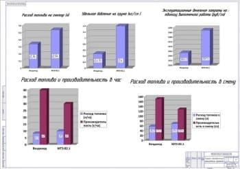 11.Чертеж технико-экономических показателей проекта в графиках (формат А1)