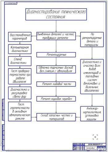 Чертеж схемы диагностики МТП