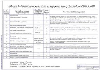 Чертеж карты наружной мойки КамАЗ-55111