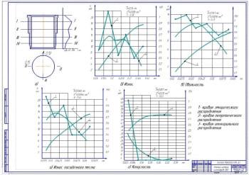 Чертеж анализа износа цилиндров ДВС