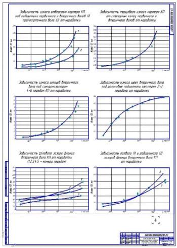Чертеж анализа износа КПП при эксплуатации