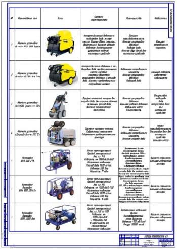 Чертеж анализа уборочно-моечного оборудования СТО