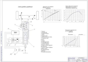 1.Результаты функционального проектирования (формат А1)