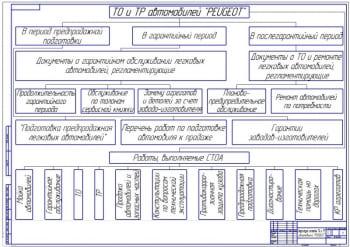 Система ТО и ТР автомобилей Пежо