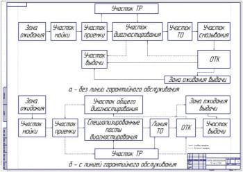 Схема организации ТО на СТОА