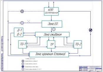 Технологический процесс ТО-1 и ТО-2 с диагностированием