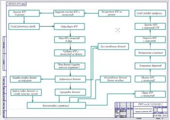 Технологический процесс ремонта КПП