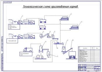 Технологические схемы линии приготовления кормов с применением кормоприготовительного агрегата  АПК-10