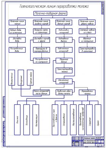 Схема технологической линии переработки молока молочной фермы