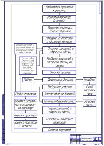 Схема технологического процесса ремонта тракторов