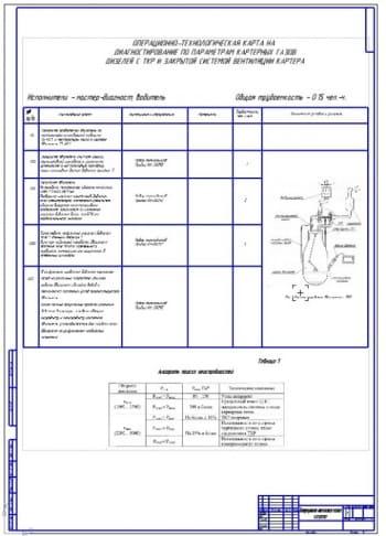 Диагностирование цилиндропоршневой группы двигателя внутреннего сгорания по параметрам картерных газов
